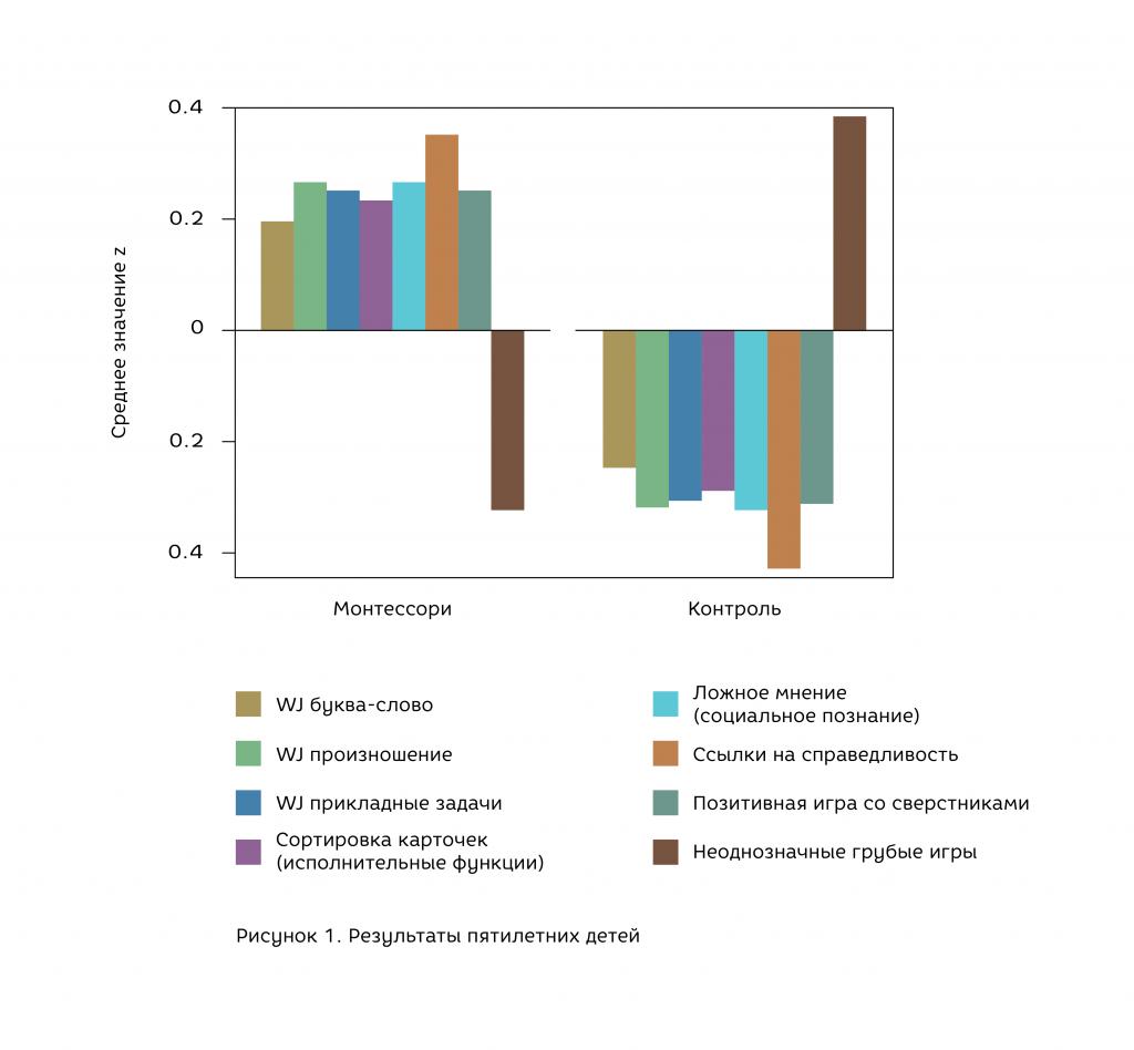 График, показывающий результаты пятилетних детей
