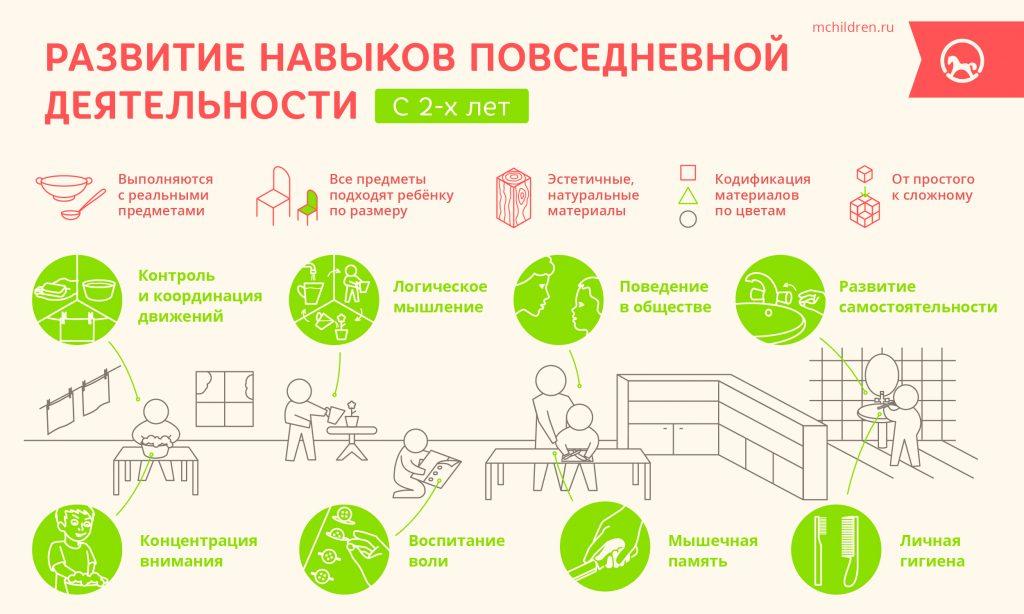 Развитие навыков повседневной деятельности
