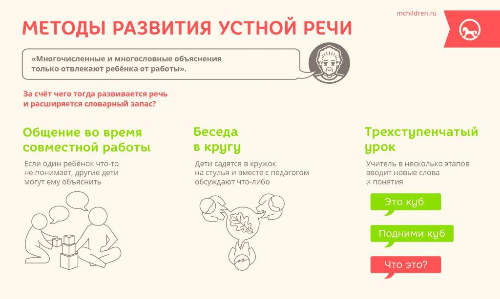 Методы развития устной речи