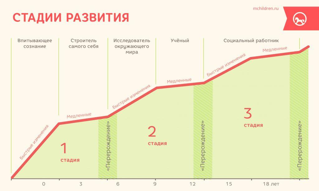 Infogr_16_Stadii_razvitia-16