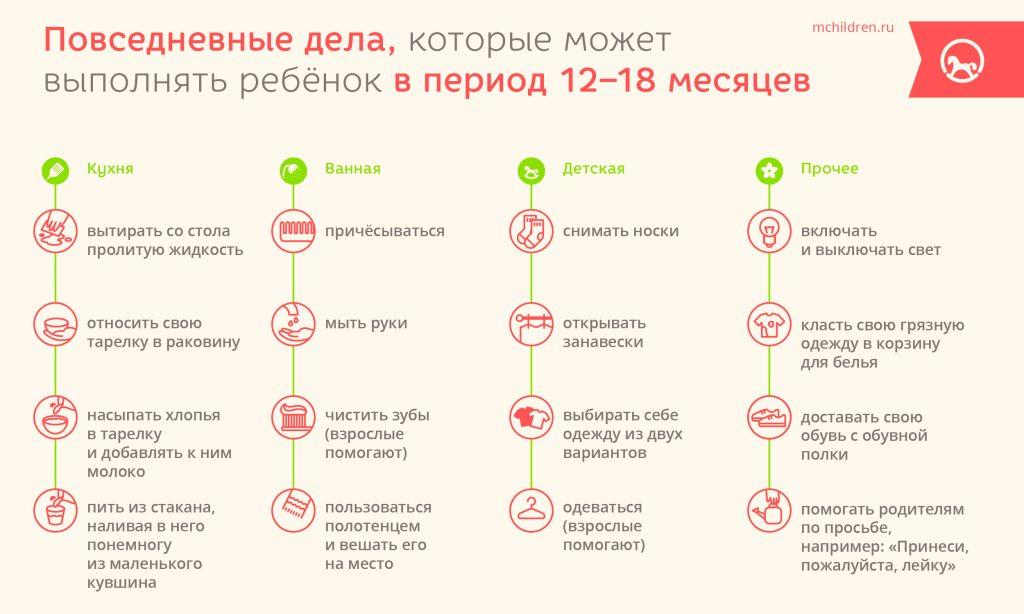 Повседневные дела малыша с 12 до 18 месяцев
