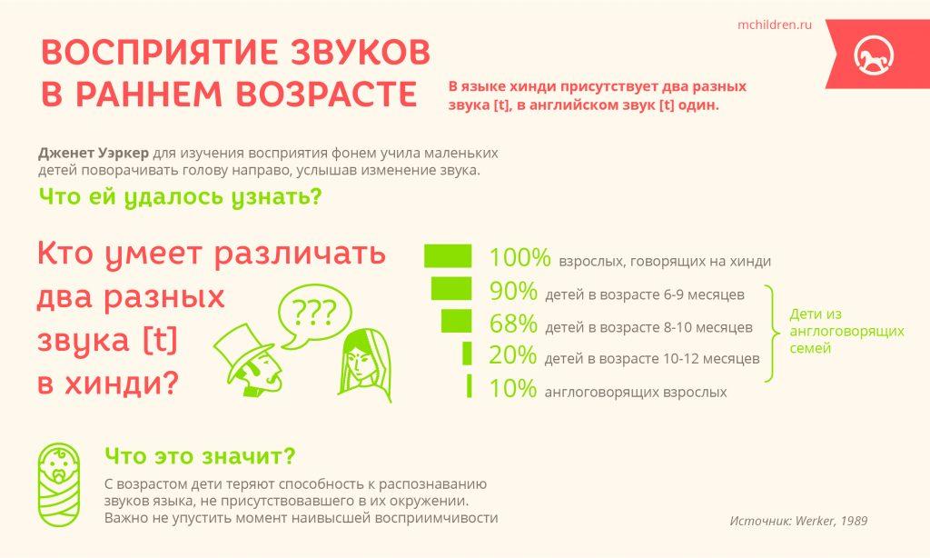 Infogr_1_Vospriatie_zvukov-01