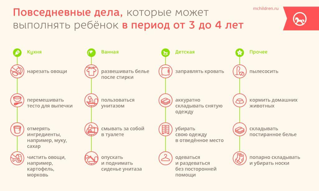 Infogr_20_Povsednevnii_dela_3-20