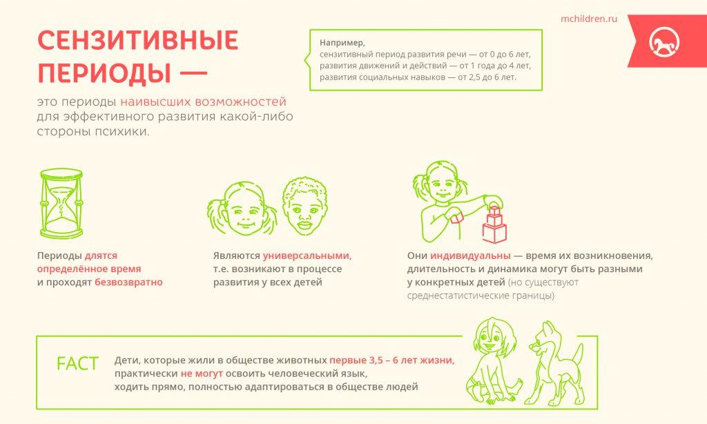 Infogr_27_Senzetivnii_periodi-27