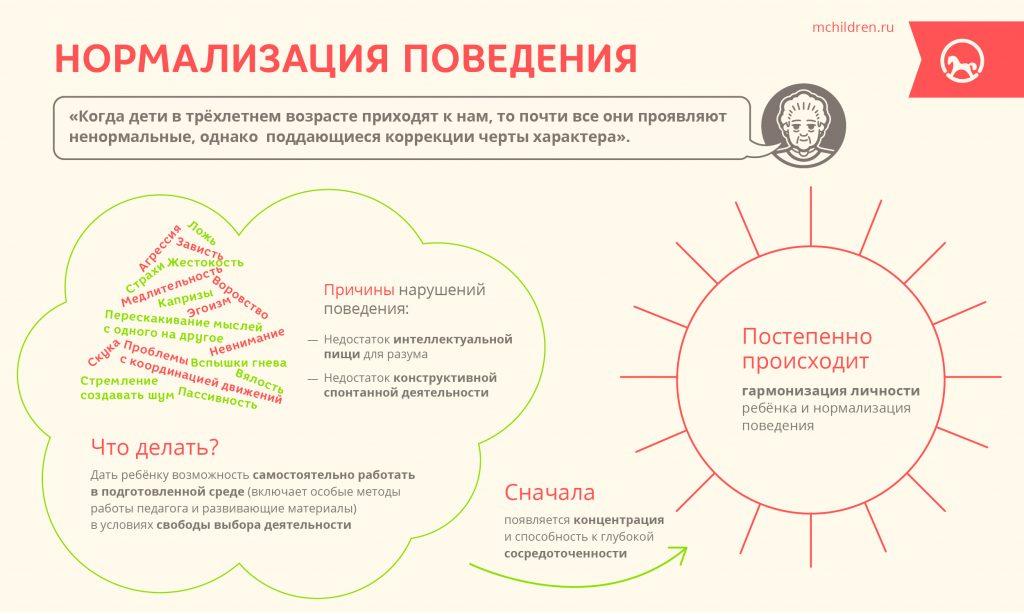 Infogr_28_Normalizasia_povedenia-28