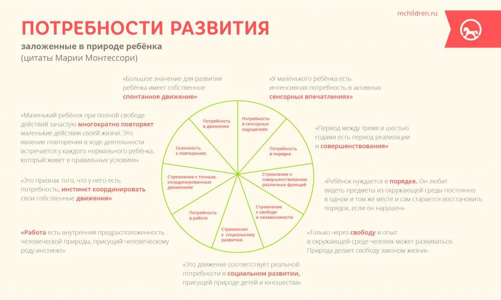 Infogr_29_Potrebnosti_razvitia-29
