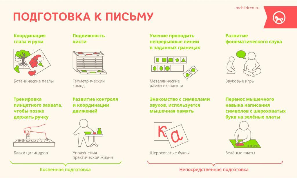 infogr_2_Podgotovka_k_pismu-02