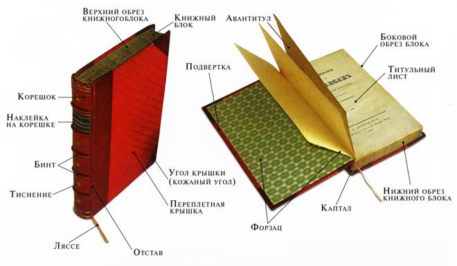 Как склеить книгу в твердом переплете